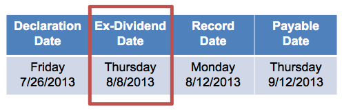 An example of the four dividend dates