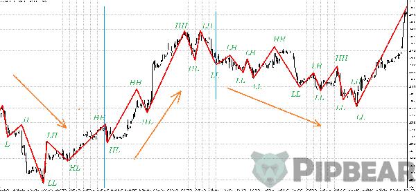 zig zag indicator formula